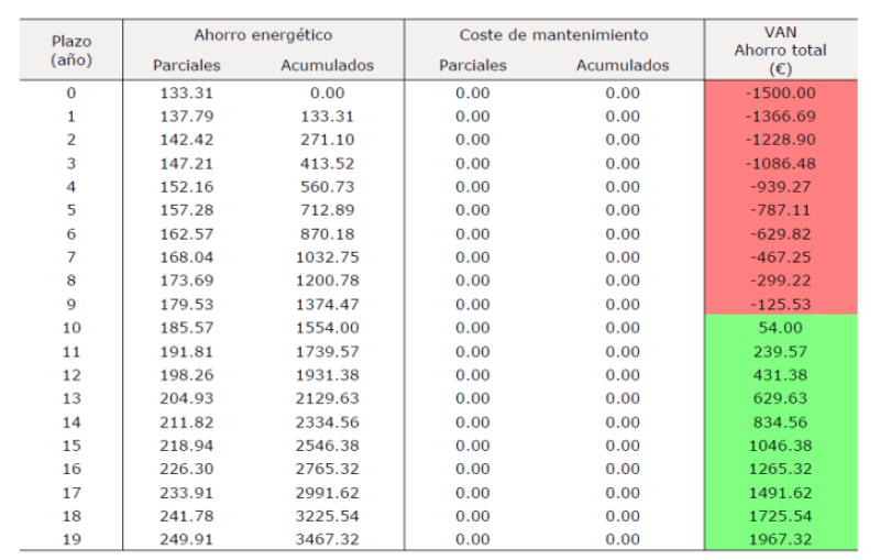 amortizacion cambio de caldera por aerotermia anual