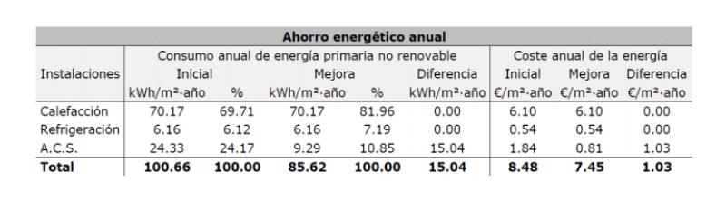 cuadro ahorro energetico anual